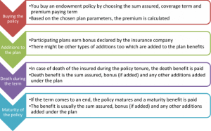 A Complete Guide To Endowment Policy 3 300x187 - A Complete Guide To Endowment Policy