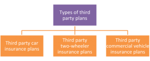 A detailed guide to third party car insurance 2 1 300x123 - A detailed guide to third party car insurance
