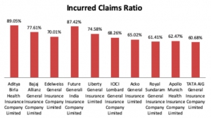 Medical Claim Settlement Ratio of Top Companies for 2019 in India 2 300x168 - Medical Claim Settlement Ratio of Top Companies for 2019 in India