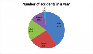 Motor Insurance Overview india 300x175 - All You Need to Know About Motor Insurance Policies
