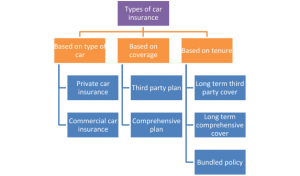 Types of Car Insurance Plans 2 300x176 - Types of Car Insurance Plans